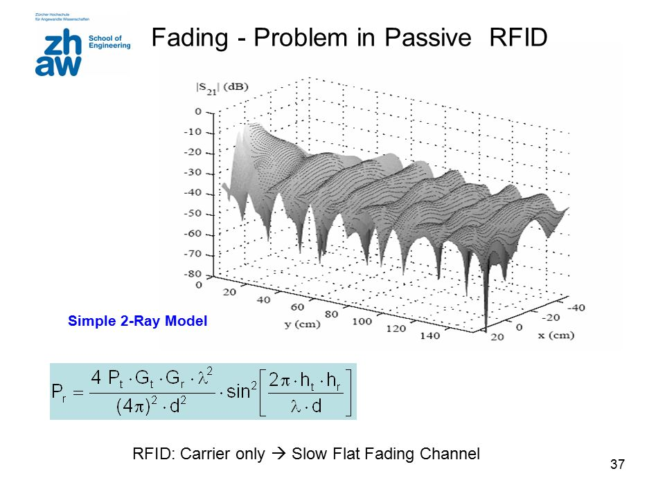 RFID: Carrier only  Slow Flat Fading Channel