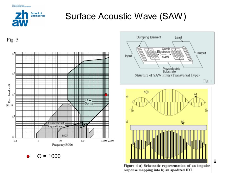 Surface Acoustic Wave (SAW)