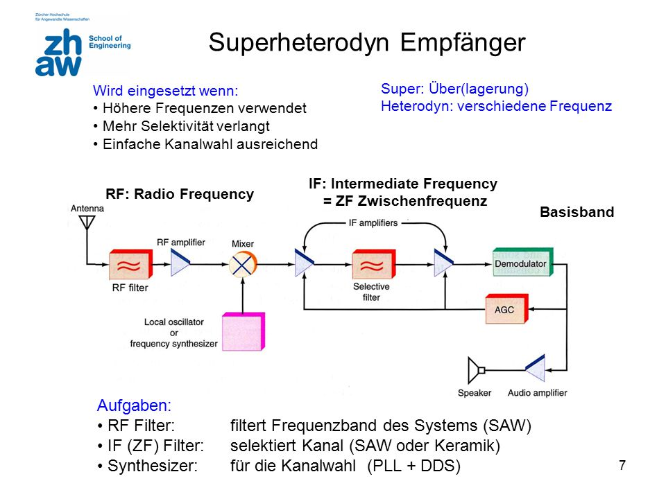 IF: Intermediate Frequency = ZF Zwischenfrequenz