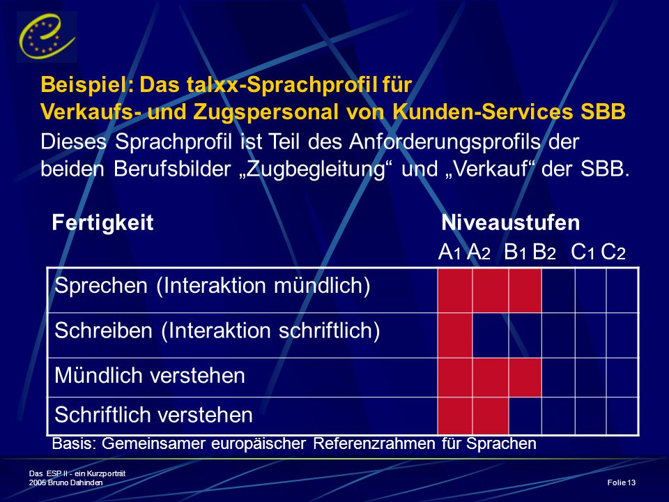 Beispiel: Das talxx-Sprachprofil für