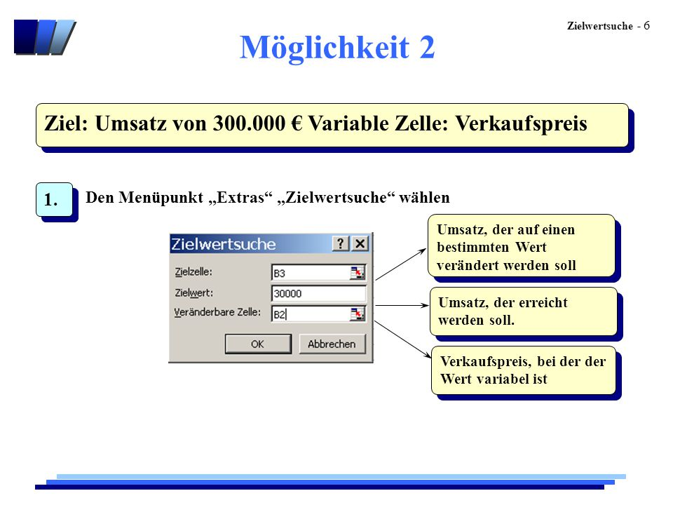 Möglichkeit 2 Ziel: Umsatz von 300.000 € Variable Zelle: Verkaufspreis