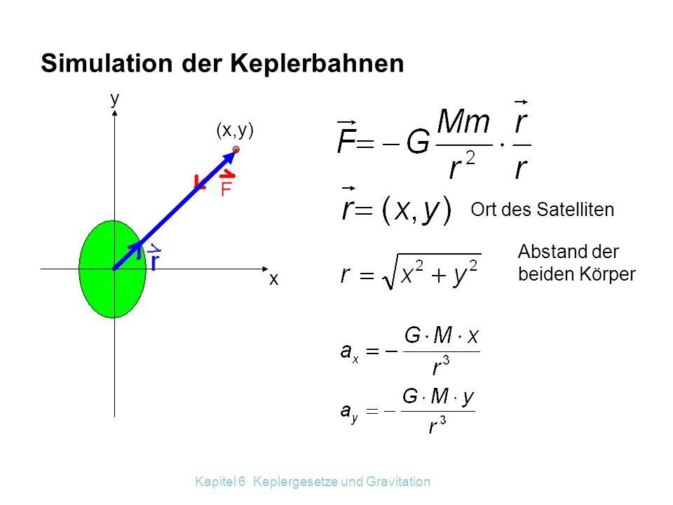 Simulation der Keplerbahnen