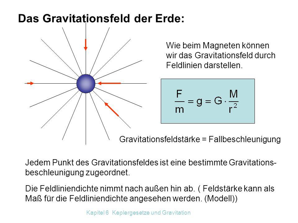 Das Gravitationsfeld der Erde: