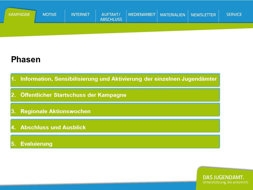 Phasen 1. Information, Sensibilisierung und Aktivierung der einzelnen Jugendämter. 2. Öffentlicher Startschuss der Kampagne.