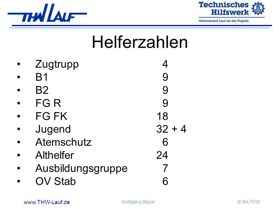 Helferzahlen Zugtrupp 4 B1 9 B2 9 FG R 9 FG FK 18 Jugend 32 + 4