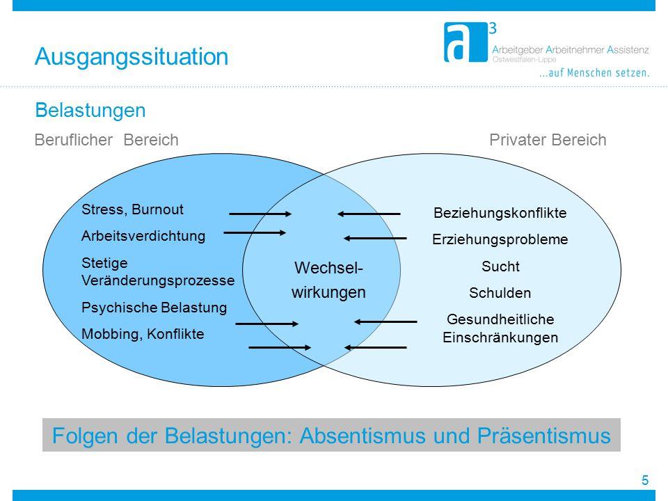Ausgangssituation Folgen der Belastungen: Absentismus und Präsentismus