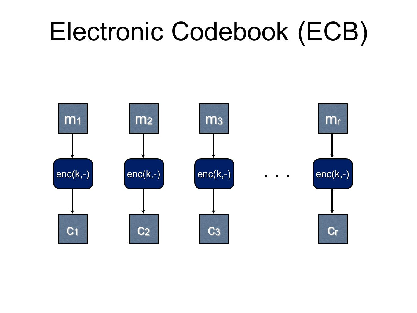 Electronic Codebook (ECB)