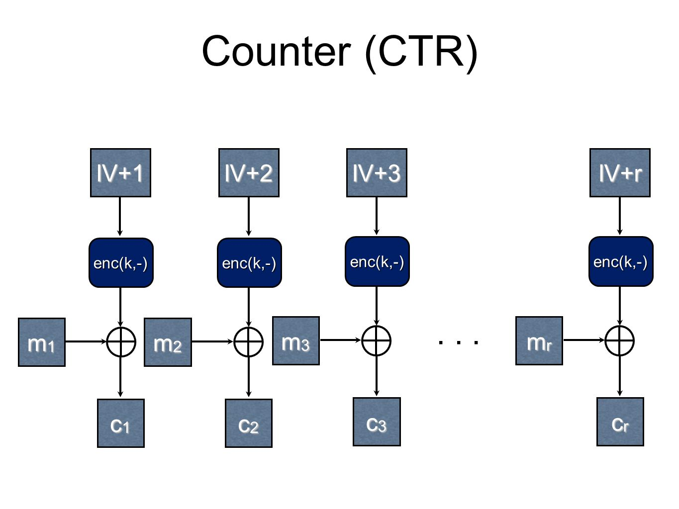 Counter (CTR) IV+1 IV+2 IV+3 IV+r m1 m2 m3 mr c1 c2 c3 cr