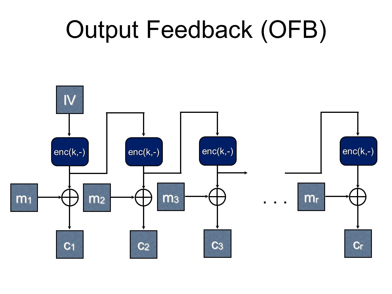 Output Feedback (OFB) IV m1 m2 m3 mr c1 c2 c3 cr enc(k,-)
