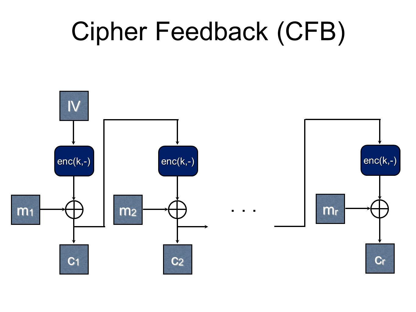 Cipher Feedback (CFB) IV m1 m2 mr c1 c2 cr enc(k,-) enc(k,-)