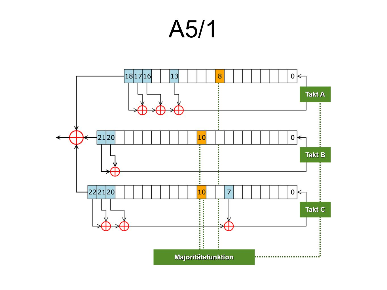 A5/1 Majoritätsfunktion Takt A Takt B Takt C