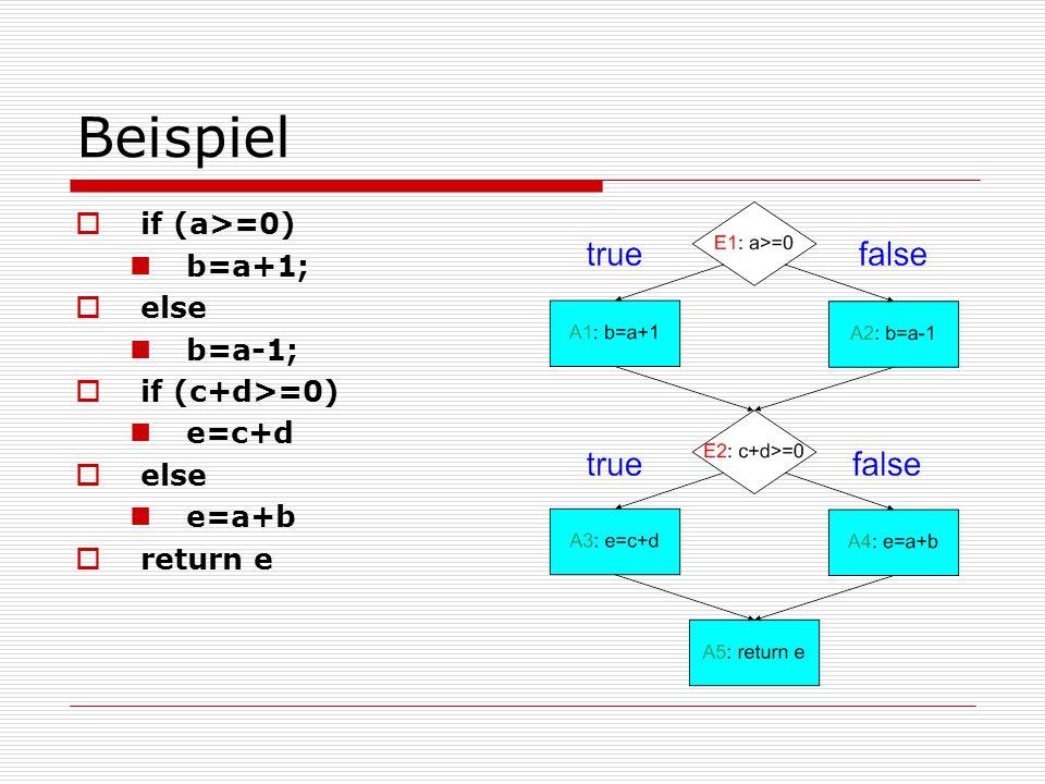 Beispiel if (a>=0) b=a+1; else b=a-1; if (c+d>=0) e=c+d e=a+b