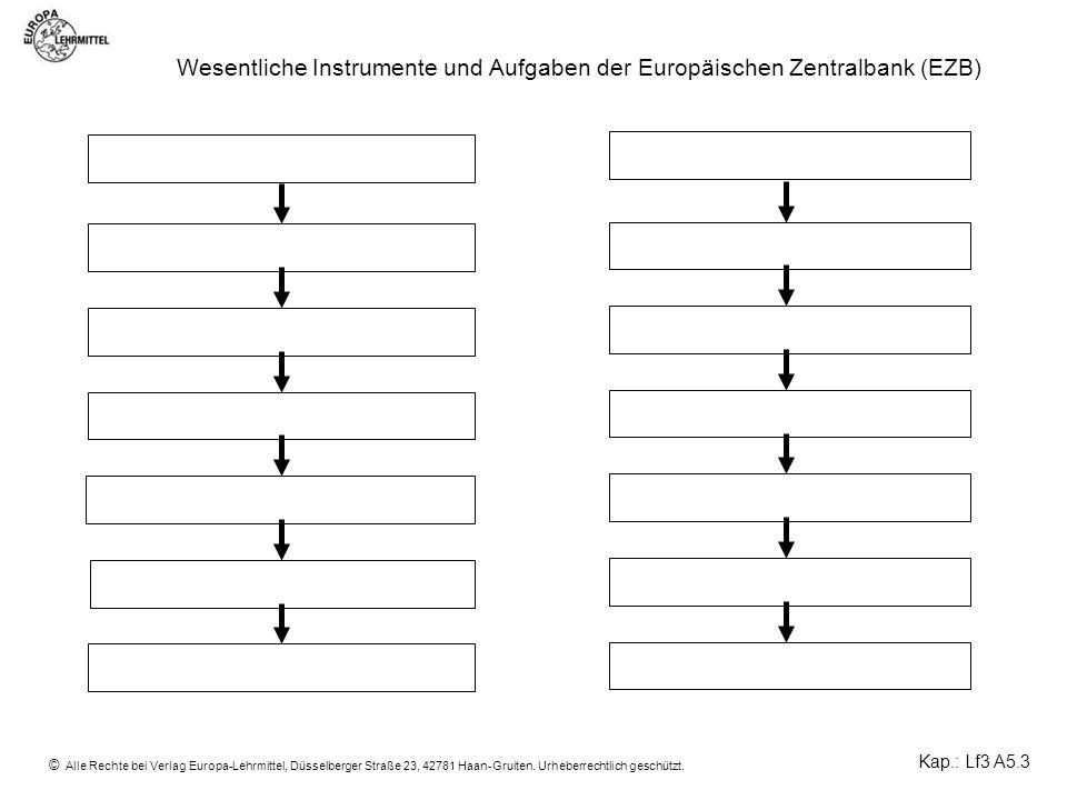 Thema: Wesentliche Instrumente und Aufgaben der Europäischen Zentralbank (EZB)