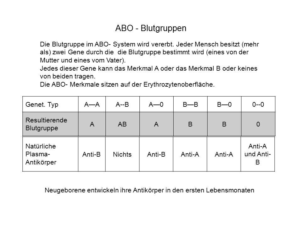 ABO - Blutgruppen