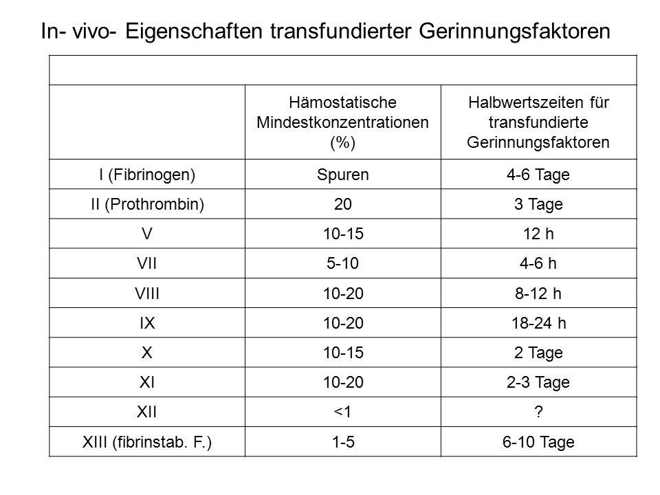 In- vivo- Eigenschaften transfundierter Gerinnungsfaktoren
