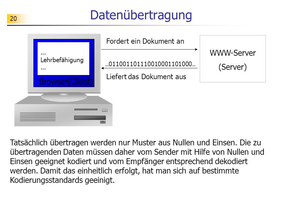 Datenübertragung WWW-Server (Server) Browser(Client)