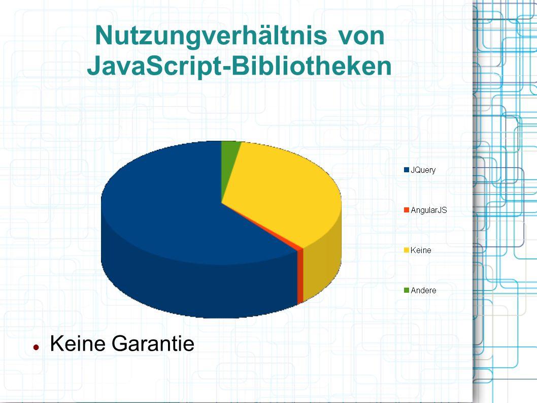 Nutzungverhältnis von JavaScript-Bibliotheken