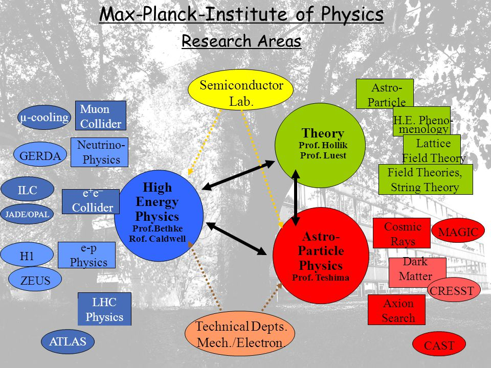 Max-Planck-Institute of Physics