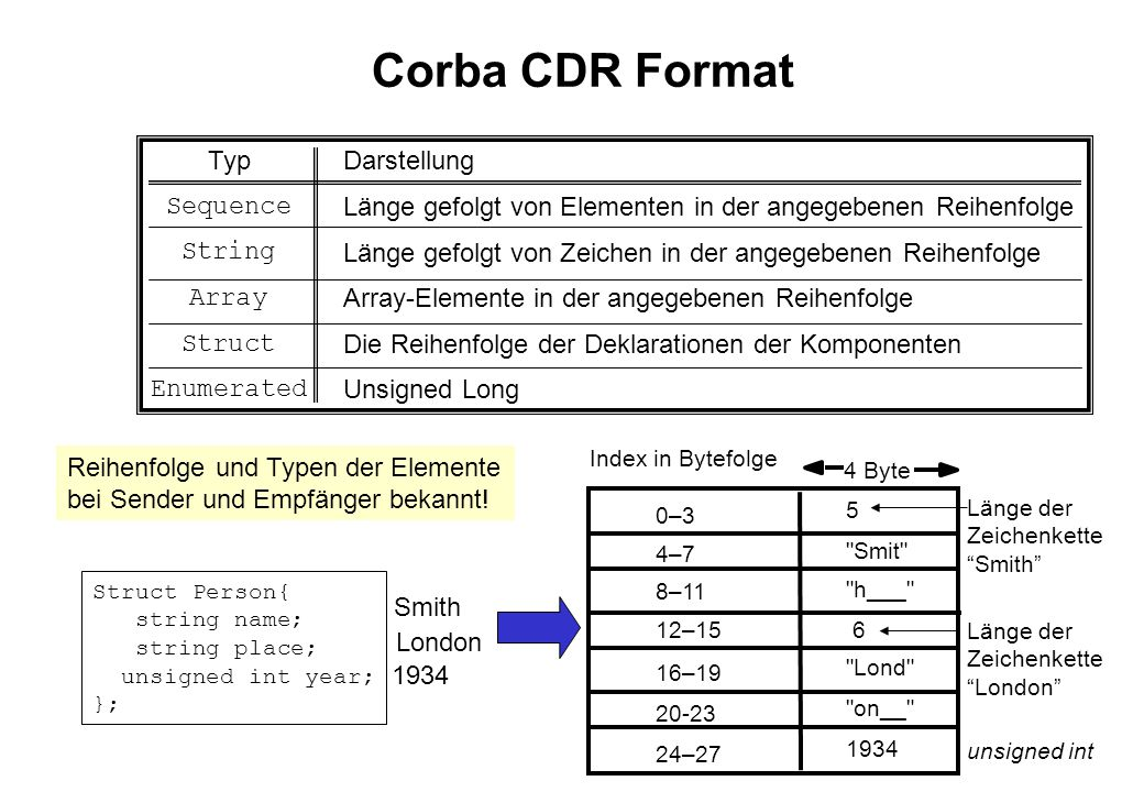 Corba CDR Format Typ Darstellung Sequence