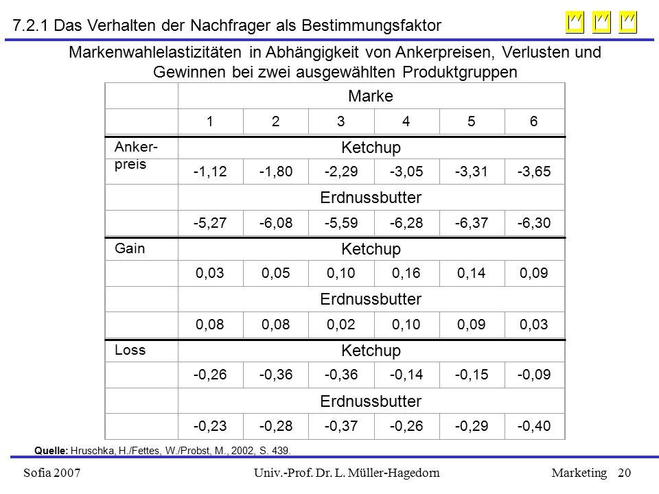 7.2.1 Das Verhalten der Nachfrager als Bestimmungsfaktor