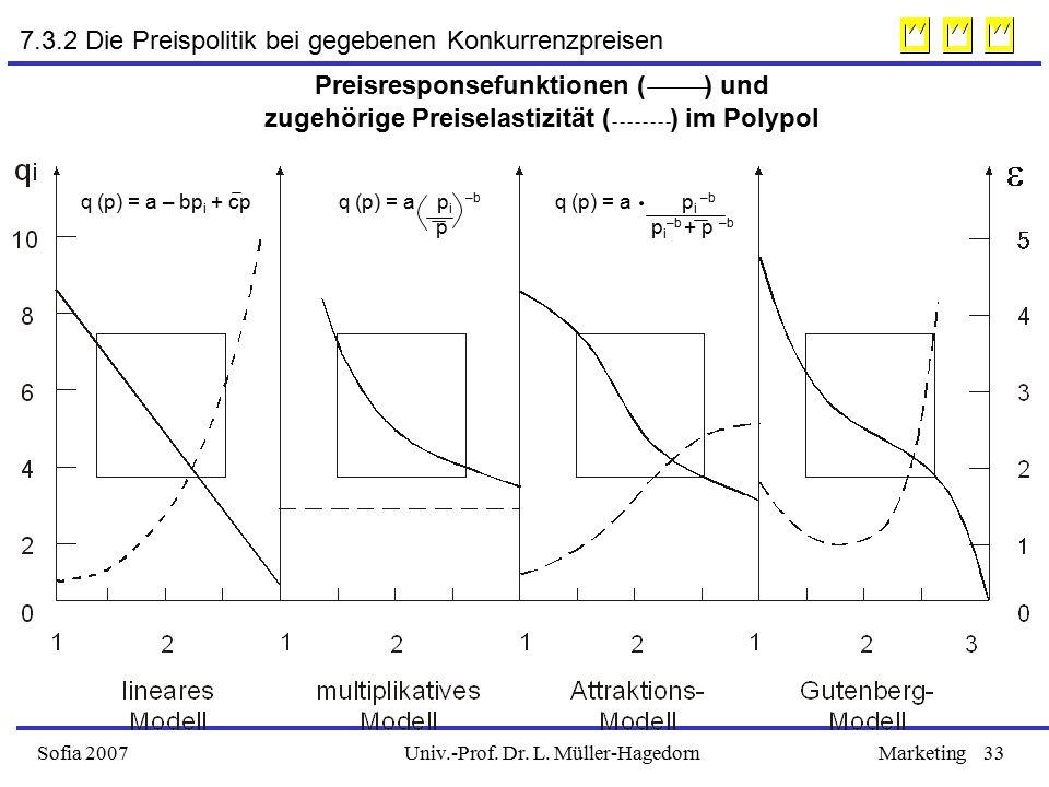 7.3.2 Die Preispolitik bei gegebenen Konkurrenzpreisen