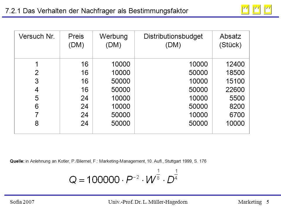 Distributionsbudget (DM)