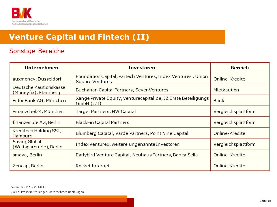 Venture Capital und Fintech (II)
