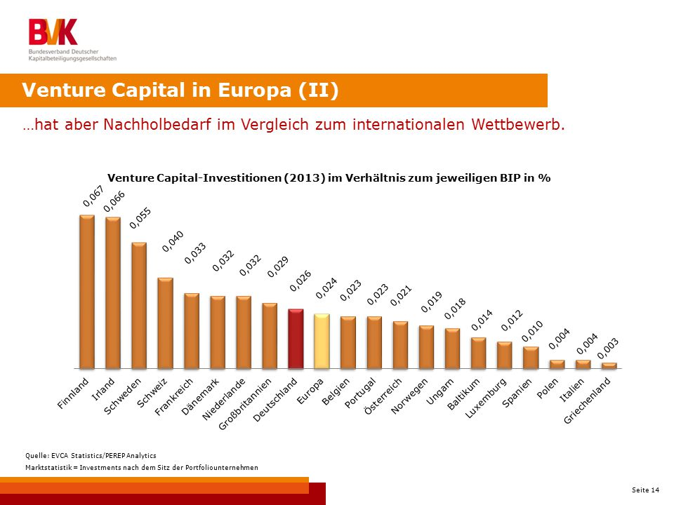 Venture Capital in Europa (II)