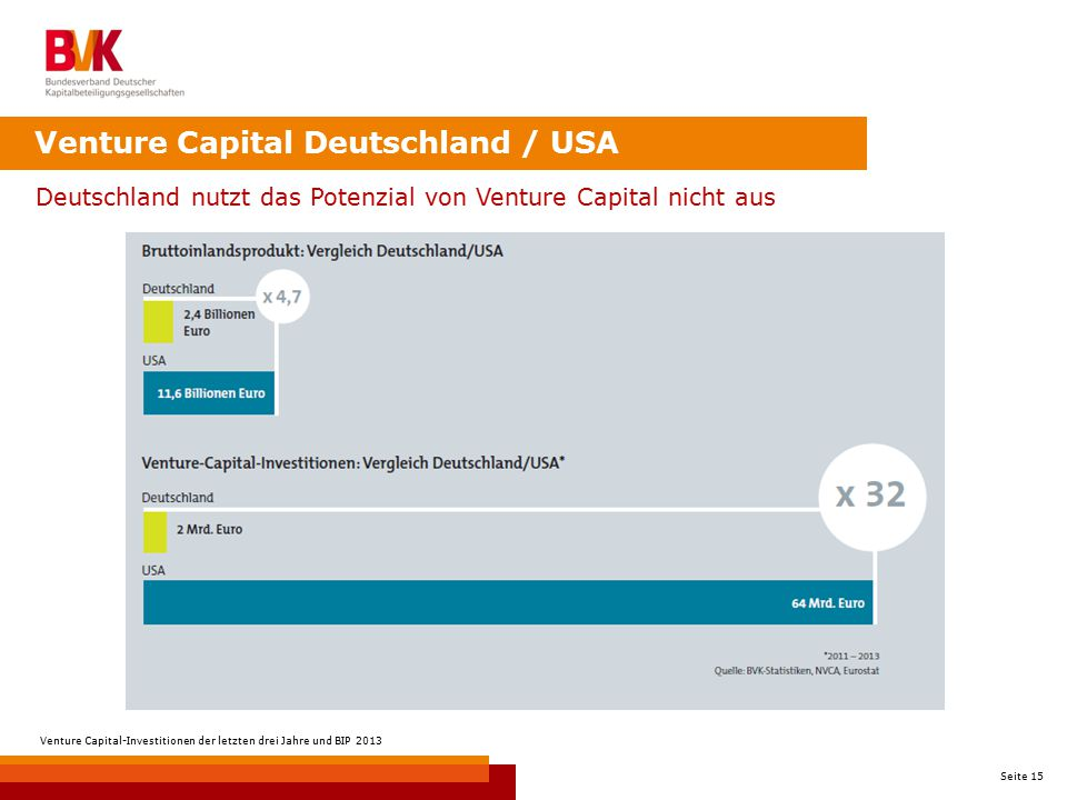 Venture Capital Deutschland / USA