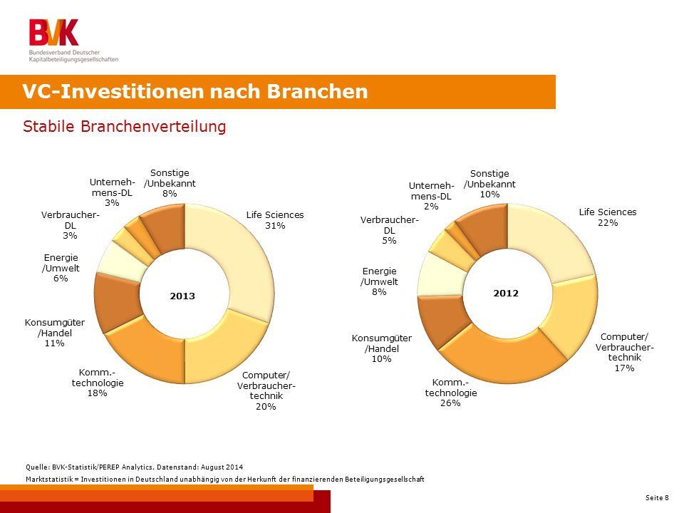 VC-Investitionen nach Branchen