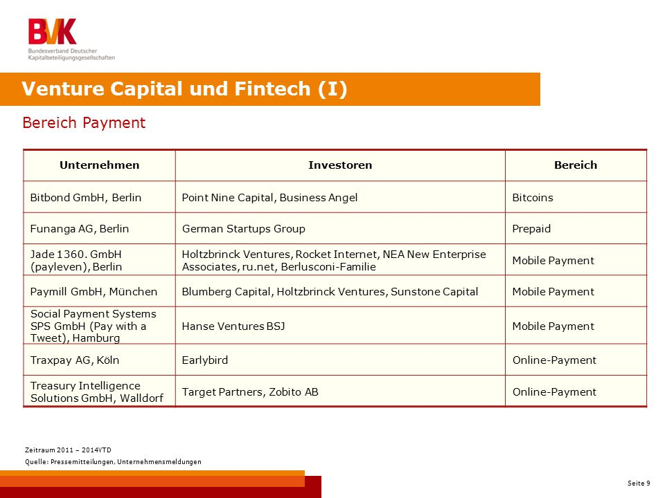 Venture Capital und Fintech (I)