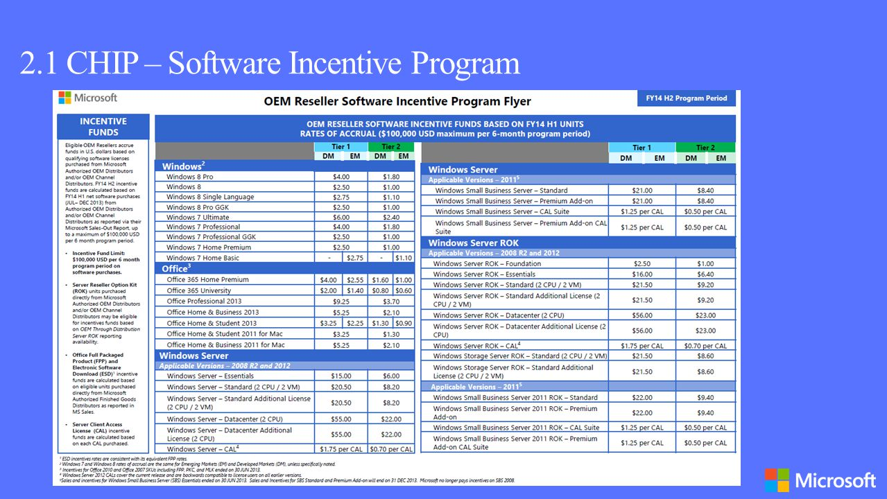 2.1 CHIP – Software Incentive Program