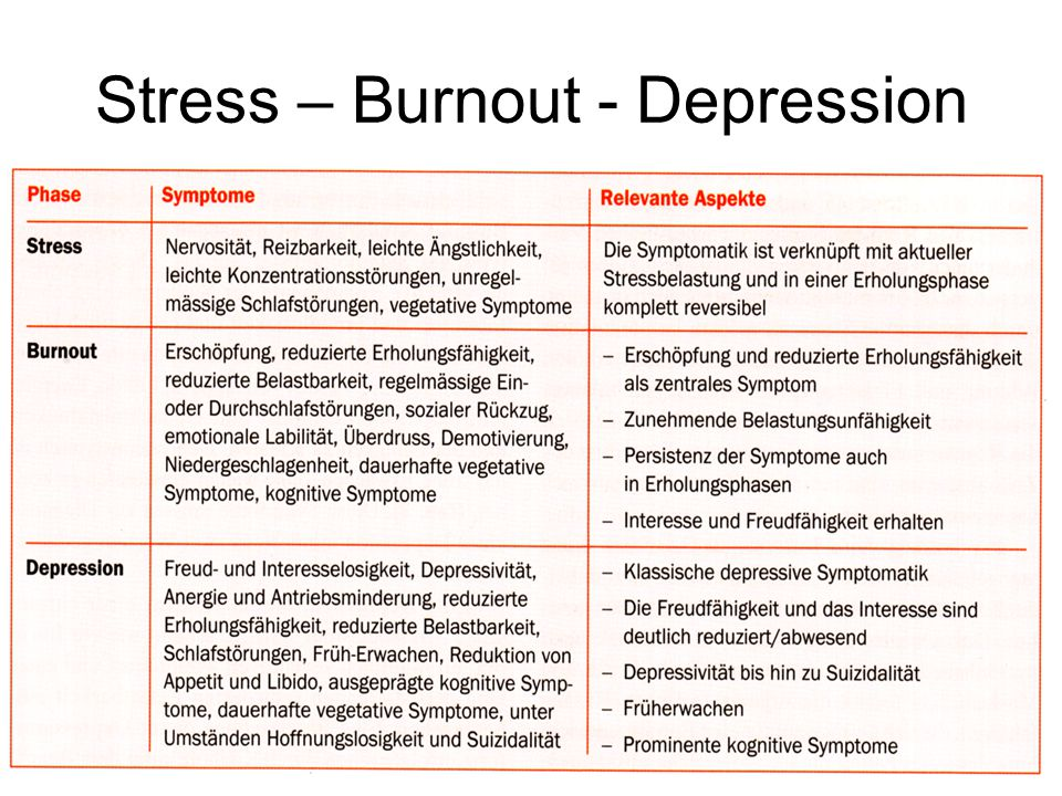 Stress – Burnout - Depression