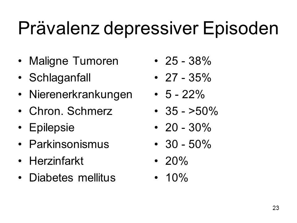 Prävalenz depressiver Episoden