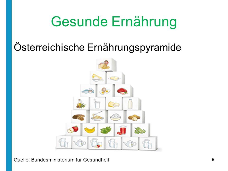 Gesunde Ernährung Österreichische Ernährungspyramide