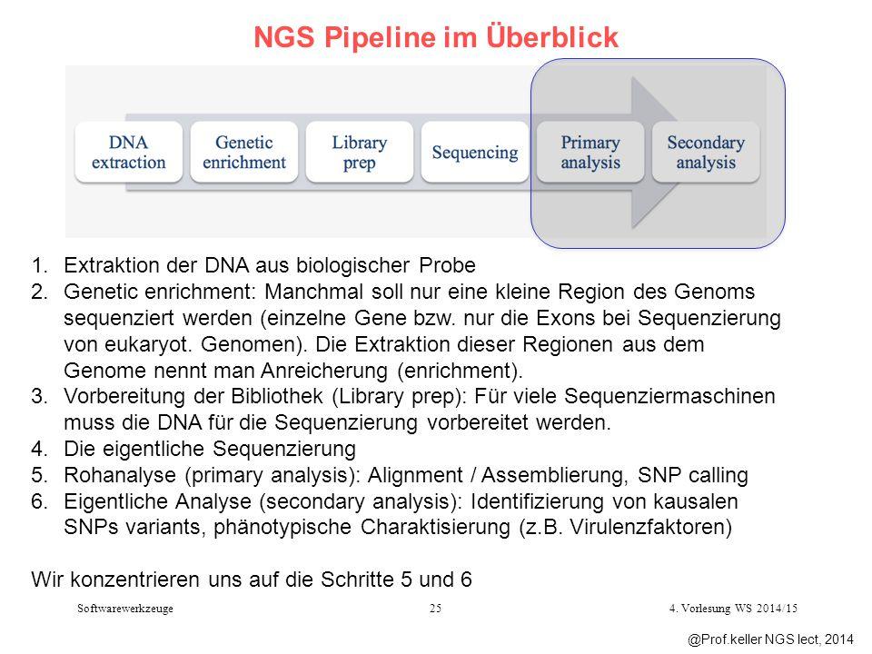 NGS Pipeline im Überblick