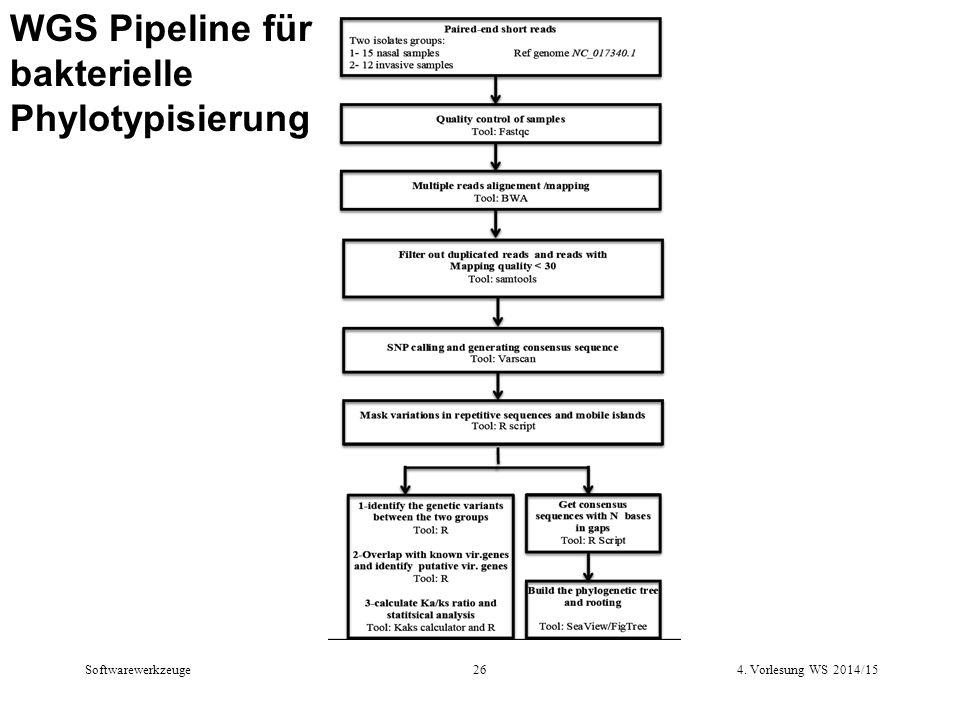 WGS Pipeline für bakterielle Phylotypisierung