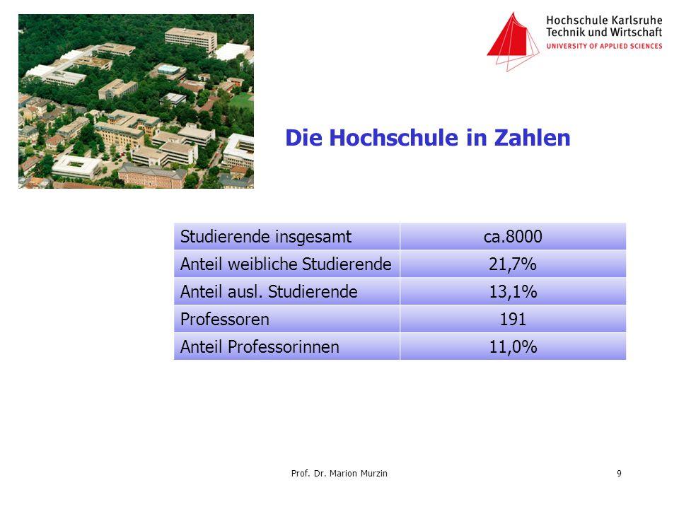 Die Hochschule in Zahlen