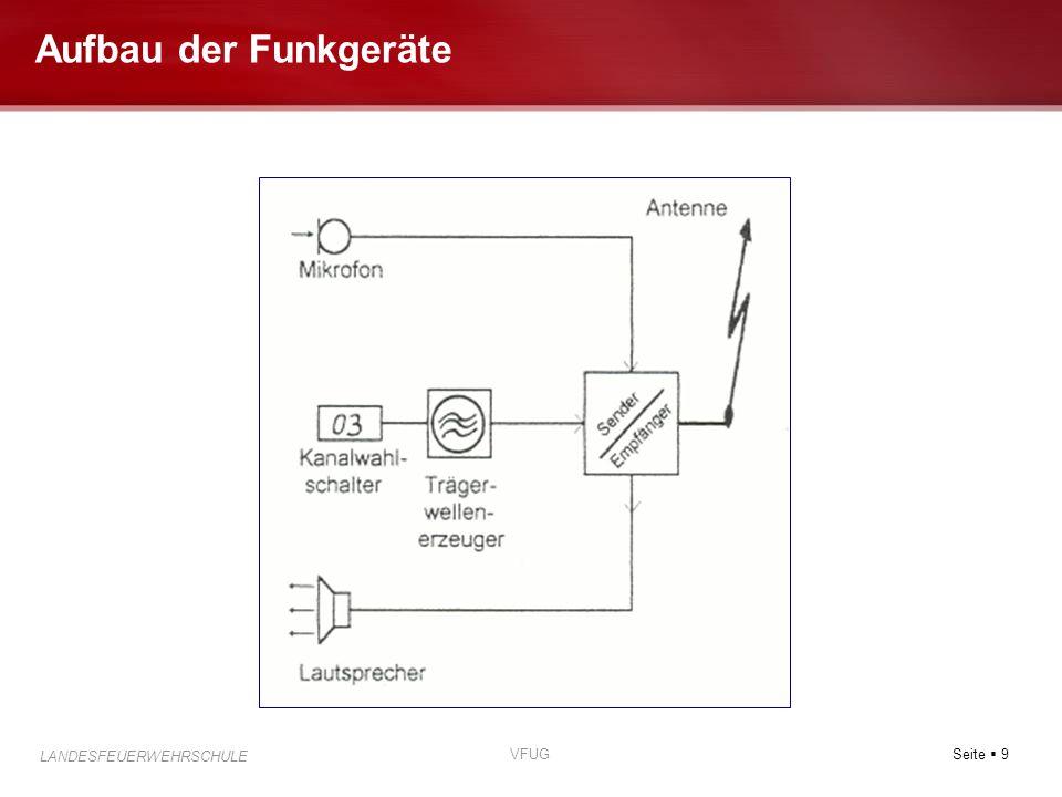 Aufbau der Funkgeräte VFUG