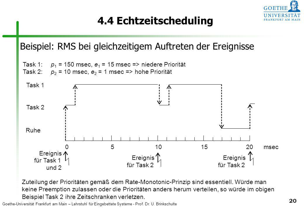 4.4 Echtzeitscheduling Beispiel: RMS bei gleichzeitigem Auftreten der Ereignisse. Task 1: p1 = 150 msec, e1 = 15 msec => niedere Priorität.