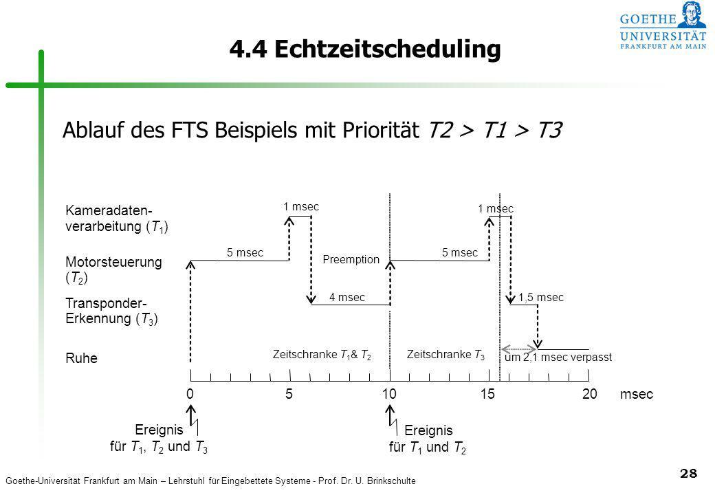 4.4 Echtzeitscheduling Ablauf des FTS Beispiels mit Priorität T2 > T1 > T3. Kameradaten- 1 msec. 1 msec.