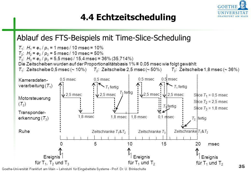 4.4 Echtzeitscheduling Ablauf des FTS-Beispiels mit Time-Slice-Scheduling. T1: H1 = e1 / p1 = 1 msec / 10 msec = 10%