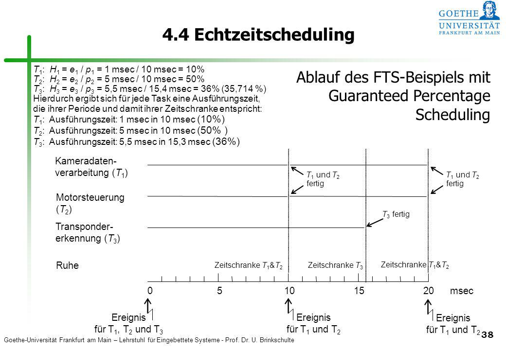 4.4 Echtzeitscheduling T1: H1 = e1 / p1 = 1 msec / 10 msec = 10% T2: H2 = e2 / p2 = 5 msec / 10 msec = 50%