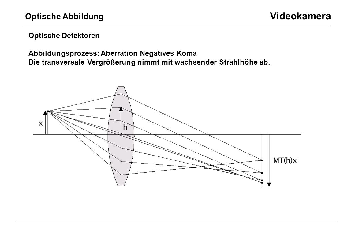 Optische Abbildung Videokamera