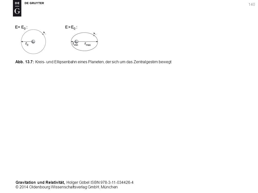 Abb. 13.7: Kreis- und Ellipsenbahn eines Planeten, der sich um das Zentralgestirn bewegt