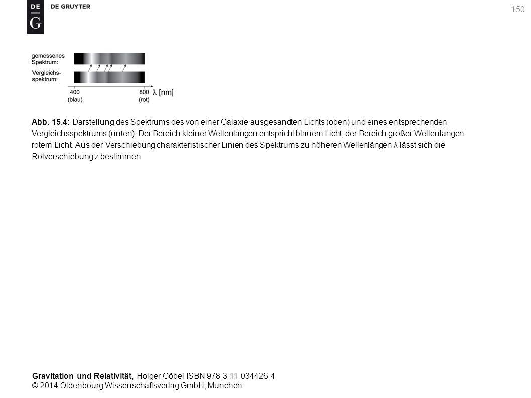 Abb. 15.4: Darstellung des Spektrums des von einer Galaxie ausgesandten Lichts (oben) und eines entsprechenden Vergleichsspektrums (unten). Der Bereich kleiner Wellenlängen entspricht blauem Licht, der Bereich großer Wellenlängen rotem Licht. Aus der Verschiebung charakteristischer Linien des Spektrums zu höheren Wellenlängen λ lässt sich die