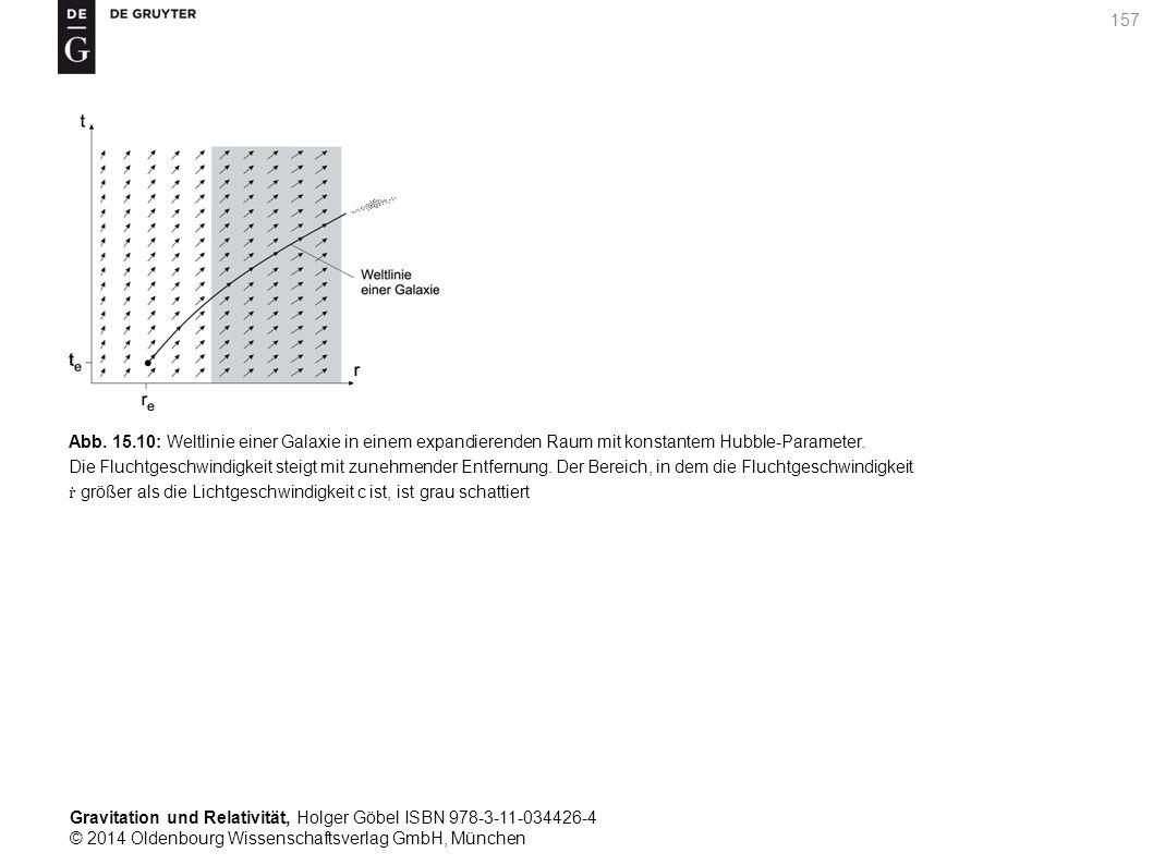 Abb. 15.10: Weltlinie einer Galaxie in einem expandierenden Raum mit konstantem Hubble-Parameter.