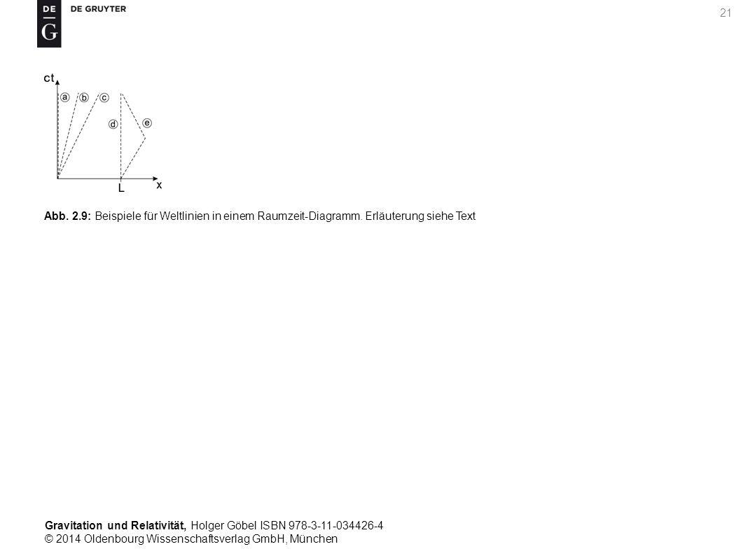 Abb. 2. 9: Beispiele für Weltlinien in einem Raumzeit-Diagramm