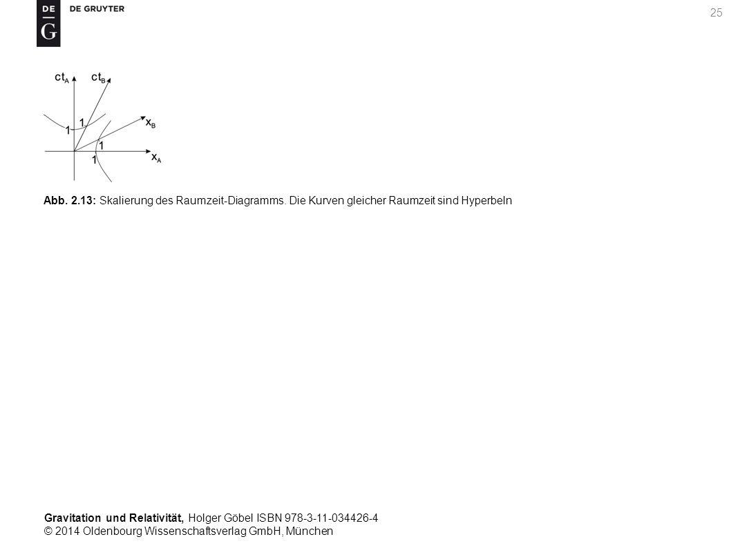 Abb. 2. 13: Skalierung des Raumzeit-Diagramms