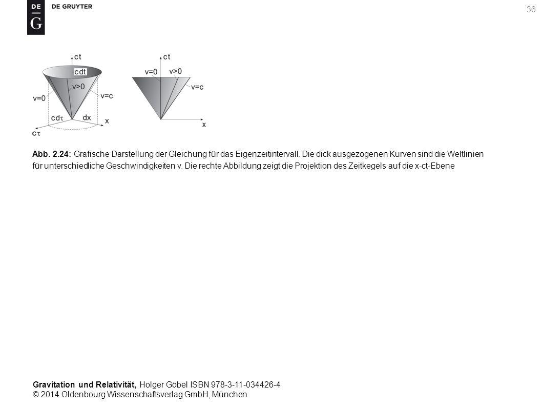 Abb. 2.24: Grafische Darstellung der Gleichung für das Eigenzeitintervall.